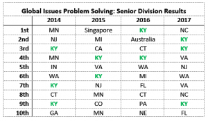 one state is dominating future problem solving it s not who you d while not always taking the top spot the bluegrass state consistently lands between 2 and 3 schools among the top 10 finalists each year and it s not