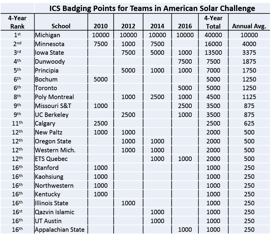 University of Michigan, University of Minnesota, and Iowa State lead badging points for American Solar Challenge