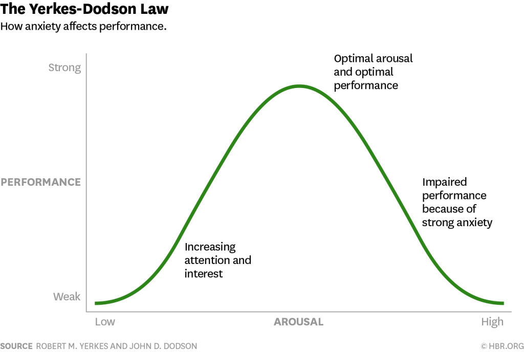 Yerkes-Dodson Law, describing the bell-curve for optimum stress Levels.